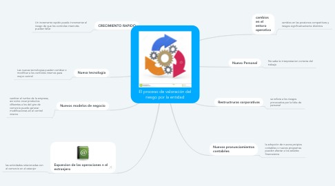 Mind Map: El proceso de valoración del riesgo por la entidad
