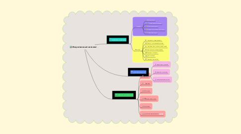 Mind Map: Искусственный интелект