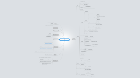 Mind Map: Rosie's Web Experience