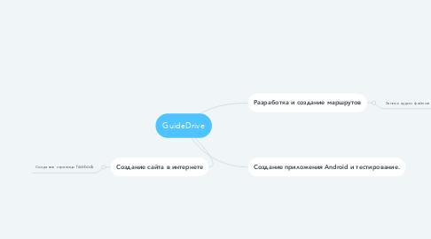 Mind Map: GuideDrive