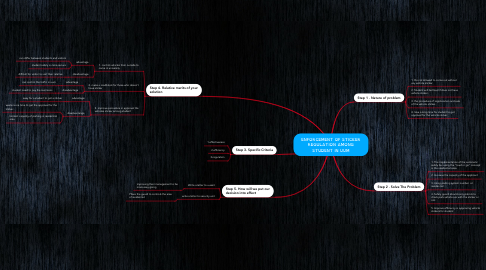 Mind Map: ENFORCEMENT OF STICKER REGULATION AMONG STUDENT IN UUM