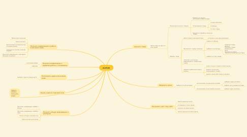 Mind Map: auchan