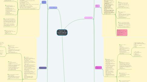 Mind Map: Портрет ЦА. Ремонт квартир. Кому делаем?