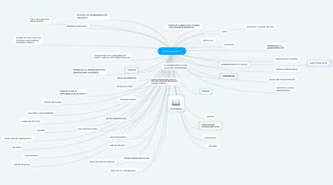 Mind Map: Administración (1)