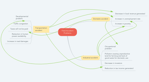 Mind Map: Fatal Accident Problems