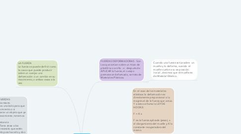 Mind Map: LAS FUERZAS Y SUS EFECTOS