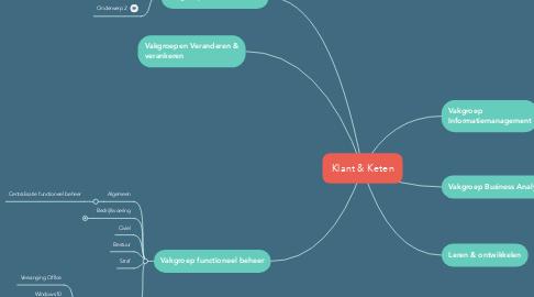 Mind Map: Klant & Keten