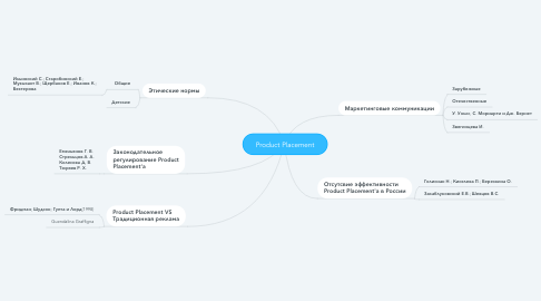 Mind Map: Product Placement