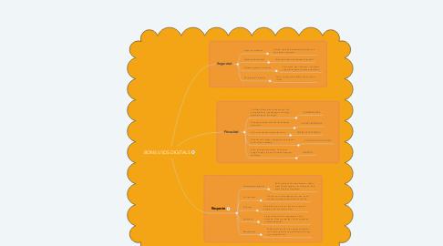 Mind Map: BONS USOS DIGITALS