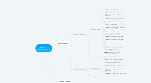 Mind Map: Auchan www.auchan.ru