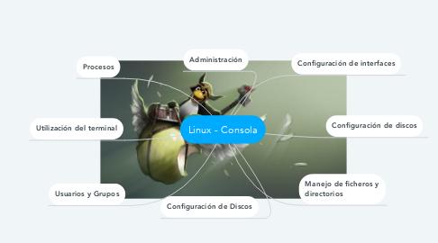 Mind Map: Linux - Consola