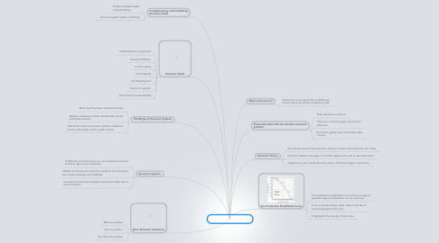 Mind Map: Economics (chapter 1)