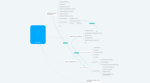 Mind Map: VIA ORAL