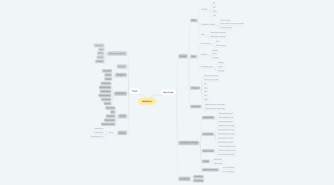 Mind Map: Nidodoro