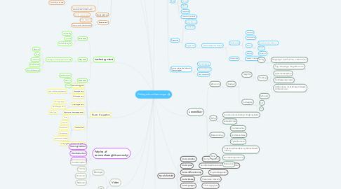 Mind Map: Deltagerforudsætninger