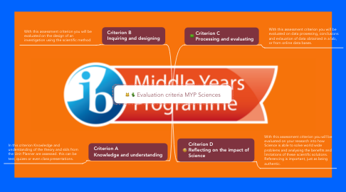 Mind Map: Evaluation criteria MYP Sciences