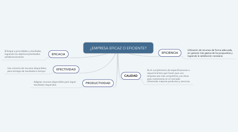 Mind Map: ¿EMPRESA EFICAZ O EFICIENTE?