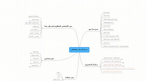 Mind Map: شركة الدعاية والاعلان