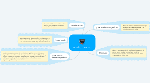 Mind Map: DISEÑO GRAFICO