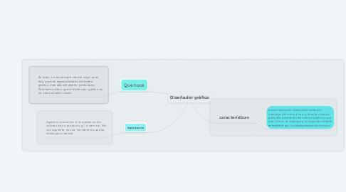 Mind Map: Diseñador gráfico