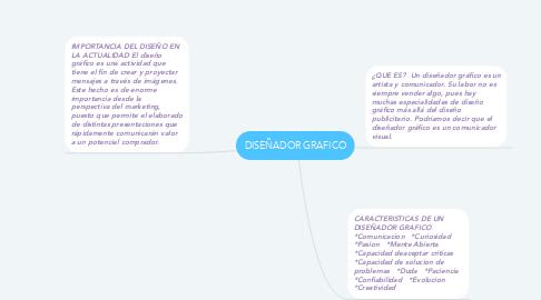 Mind Map: DISEÑADOR GRAFICO