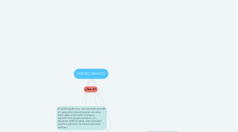 Mind Map: DISEÑO GRAFICO