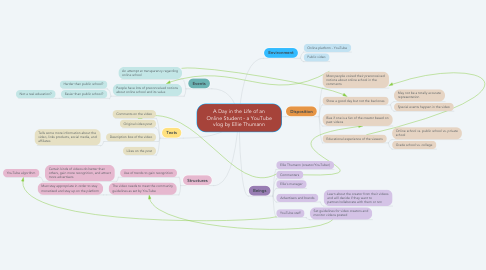 Mind Map: A Day in the Life of an Online Student - a YouTube vlog by Ellie Thumann