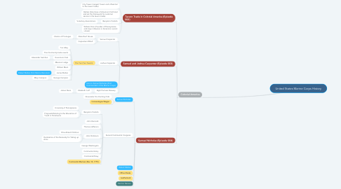 Mind Map: United States Marine Corps History