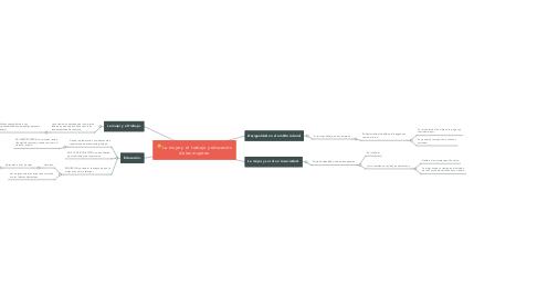 Mind Map: Deterioro ambiental y la pobreza.