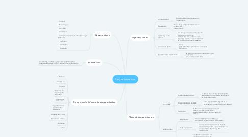 Mind Map: Requerimientos.