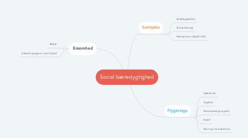 Mind Map: Social bæredygtighed