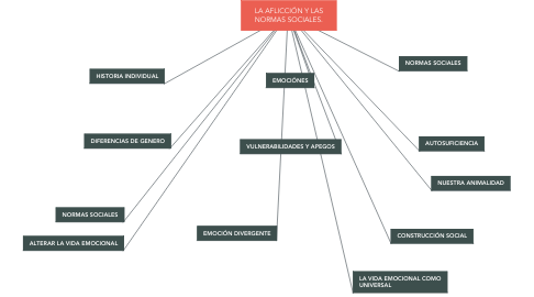 Mind Map: LA AFLICCIÓN Y LAS NORMAS SOCIALES.