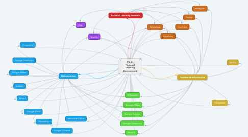 Mind Map: P.L.E. Personal Learning Environment