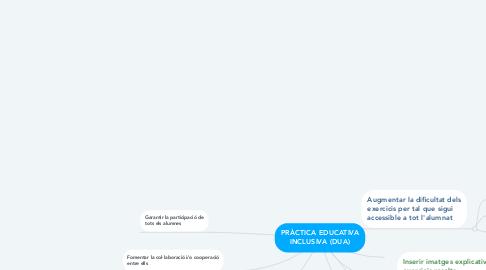 Mind Map: PRÀCTICA EDUCATIVA INCLUSIVA (DUA)