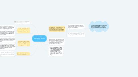 Mind Map: Las redes sociales como extensión del espacio público