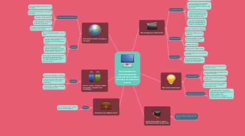 Mind Map: Впровадження мультимедійних технологій в роботі вчителя початкових класів