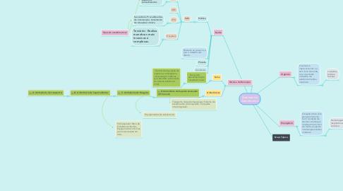 Mind Map: Sistemas de Atendimento