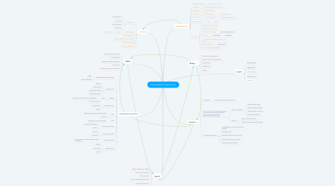 Mind Map: Mental Health & Well Being