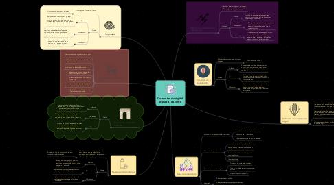 Mind Map: Competencia digital desde el docente
