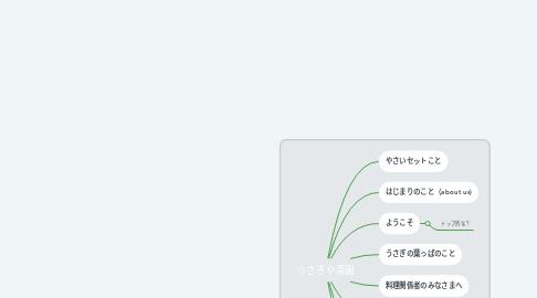 Mind Map: うさぎや菜園