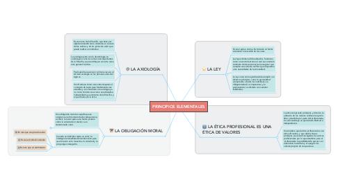 Mind Map: PRINCIPIOS ELEMENTALES