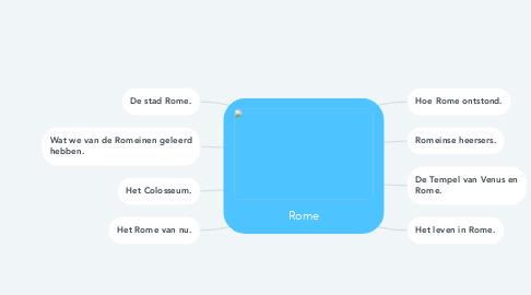 Mind Map: Rome