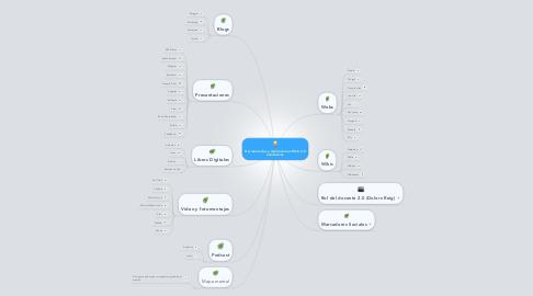 Mind Map: Herramientas y Aplicaciones Web 2.0 educativas