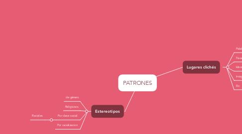 Mind Map: PATRONES