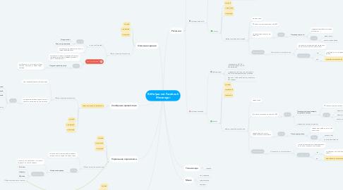 Mind Map: BitHelper.net Facebook Messenger