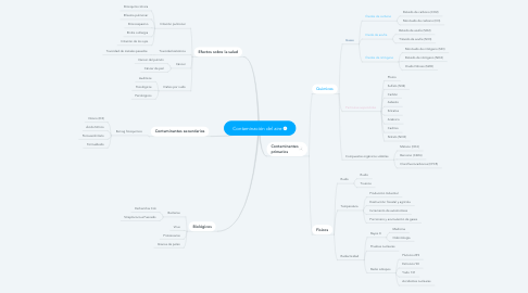 Mind Map: Contaminación del aire