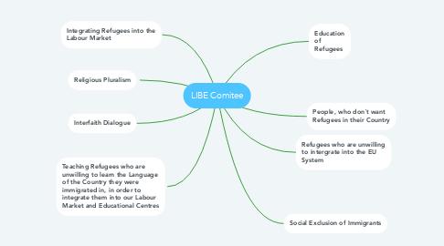 Mind Map: LIBE Comitee