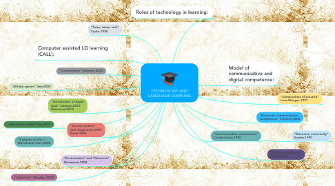 Mind Map: TECHNOLOGY AND LANGUAGE LEARNING