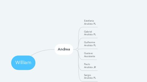 Mind Map: William