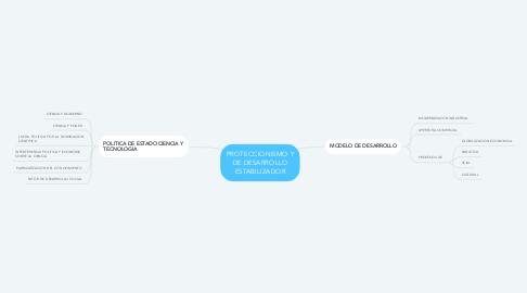 Mind Map: PROTECCIONISMO Y DE DESARROLLO ESTABILIZADOR